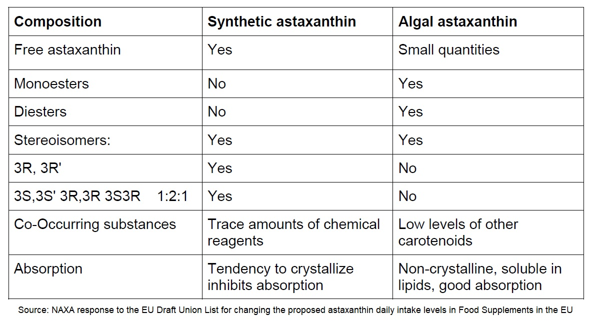 Astaxanthin Natural vs Synthetic